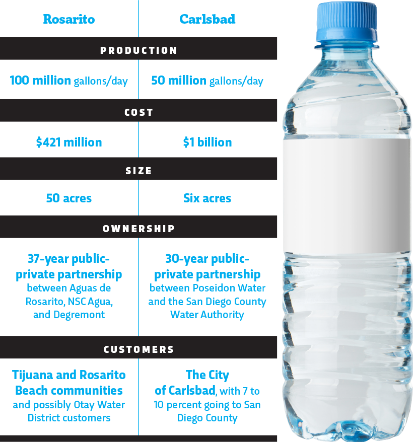 From the Ocean to Your Tap Infographic